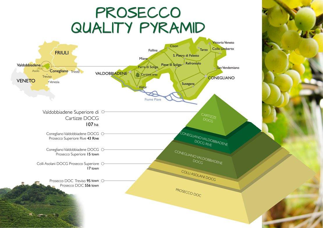 Piramida jakości Prosecco